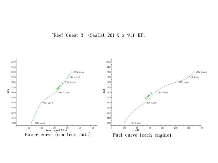 Reef Quest 111 power/fuel curve